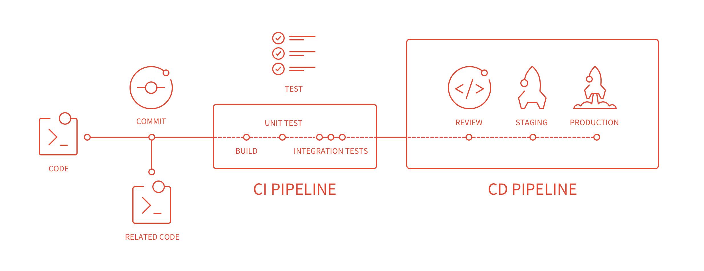 Pipeline graph